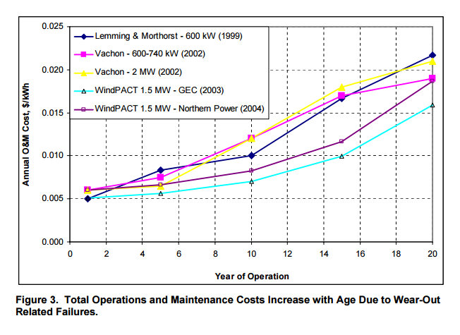 Wind Turbine Operations & Maintenance Costs