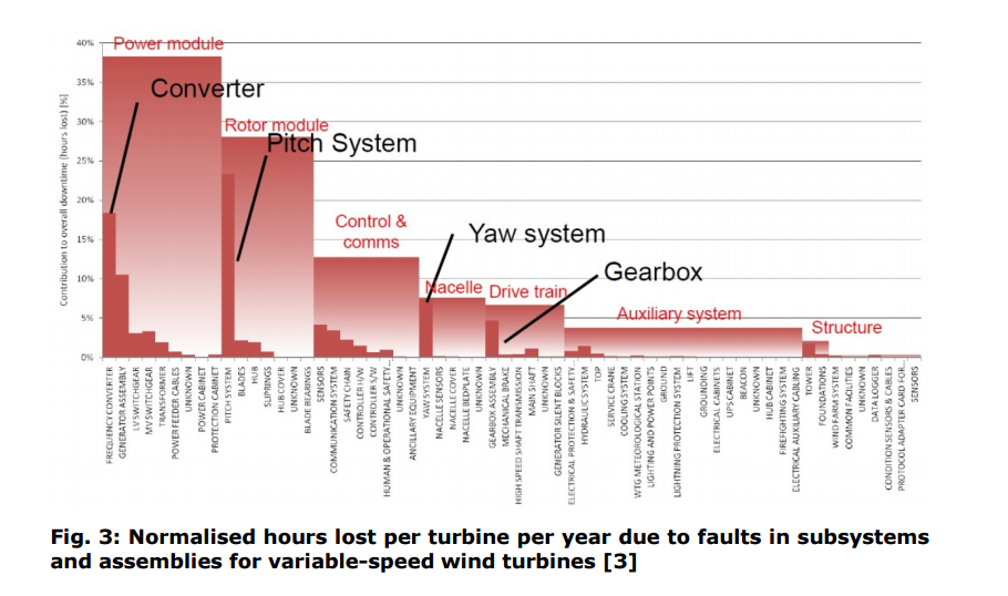 Wind Turbine Failure Causes